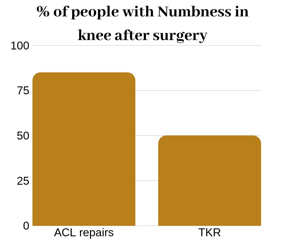 Grafiek die percentage weergeeft van mensen met gevoelloosheid in knie na operatie. Klik op Fysiotherapie.